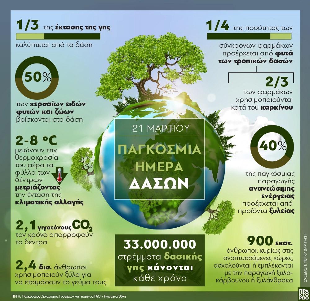Παγκόσμια Ημέρα Δασών